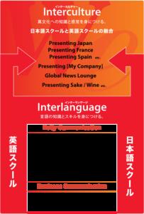 "We ""interlanguage × intercultural communication approach"""